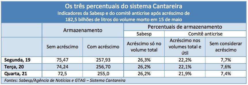 Cantareira_Percentuais_19-20-21_mai.jpg