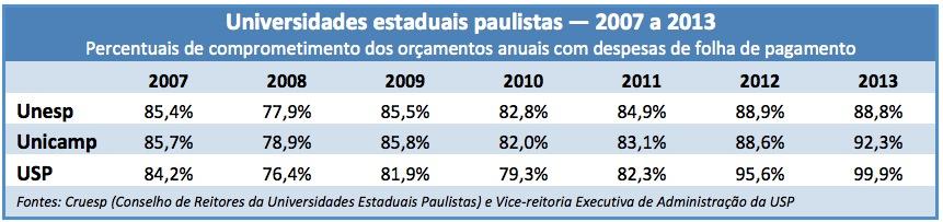 Tabela-Cruesp_2007-2013