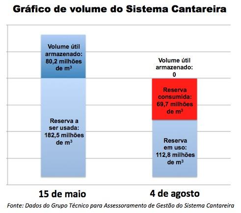 Sistema_Cantareira_15-5_a_4-8.jpg
