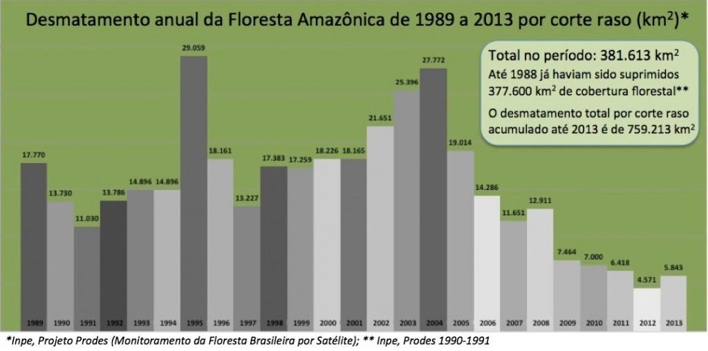 Desmatamento-acumulado_Prodes