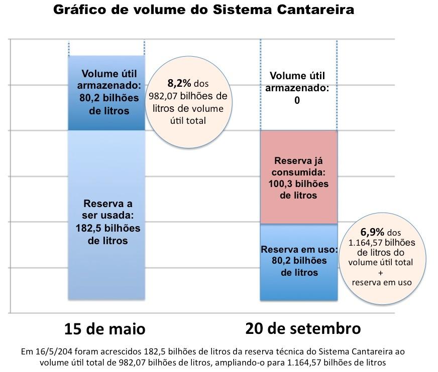 Voulme-Sistema-Cantareira_20-09