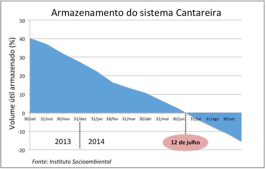 ISA_Cantareira
