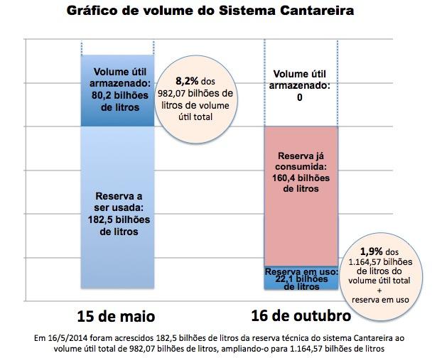Sistema-Cantareira_16-out