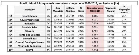 Municipios_2000-2013_SOS-Mata