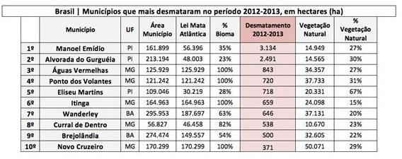Municipios_2012-2013_SOS-Mata