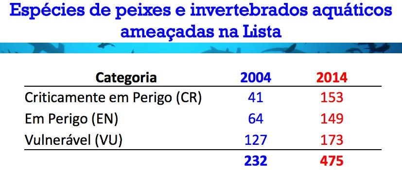 Fonte: Ministério do Meio Ambiente (MMA)
