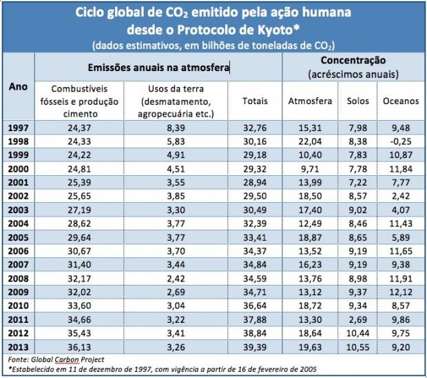 Ciclo-Global-Carbono_1997-2013