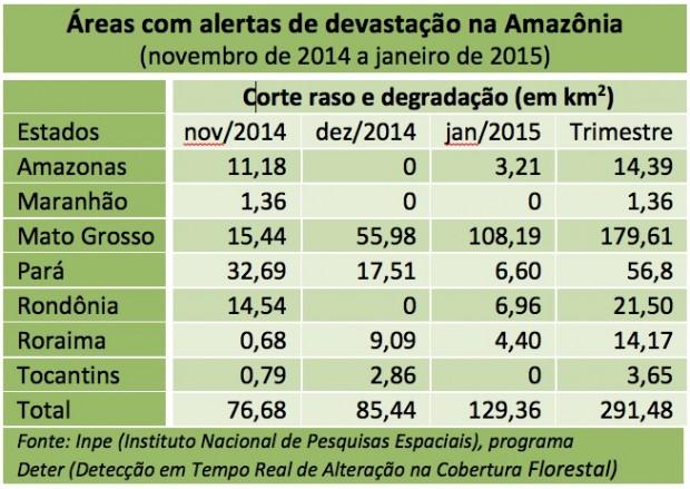 Amazonia_Deter_nov-jan