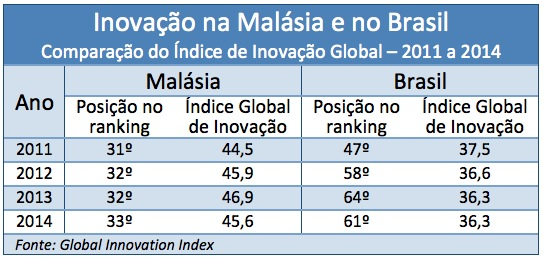Brasil-Malasia_Inovacao