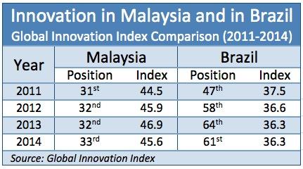 Brazil-Malaysia_Innovation