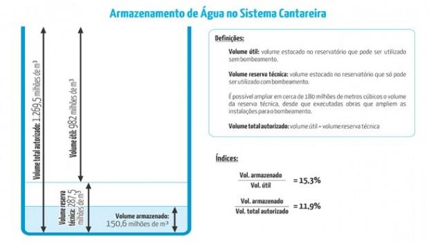 Dois-Indices-Cantareira