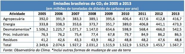 Emissoes-Brasil_CO2