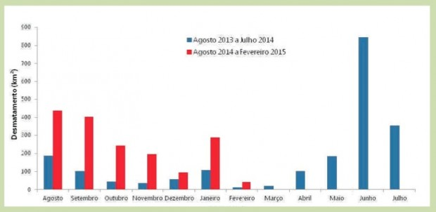Gráfico comparativo dos registros de desmatamentos na Amazônia Legal nos períodos de 2013-2014 e 2014-2015 pelo Imazon (Instituto do Homem e Meio Ambiente na Amazônia). Imagem: SAD/Imazon/Divulgação