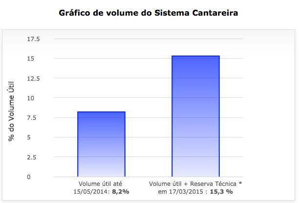 Gráfico mostrado pela Sabesp nesta terça-feira (17.mar), destacando a divulgação de percentual de armazenamento do sistema Cantareira calculado de forma matematicamente distorcida e em desacordo a recomendação do Ministério Público do Estado de São Paulo. Imagem: Reprodução.