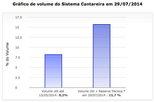 """Fonte: """"Situação dos Mananciais""""/Sabesp/Reprodução"""