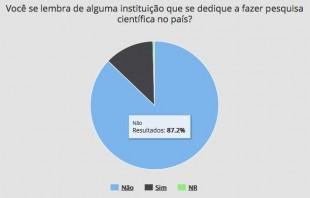 Resultados: não (87,2%) e sim (12,4%). Não responderam 0,4%.
