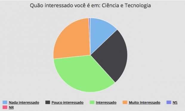 Interesse_em_C-e-T
