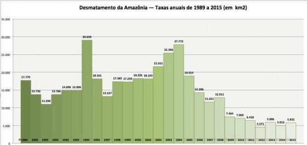 Taxas anuais de desmatamento por corte raso (supressão completa de vegetação) na Amazônia Legal desde 1989. Dados do Prodes/Inpe.