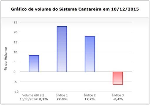 """Gráfico do armazenamento do sistema Cantareira, mostrado na página """"Situação dos Mananciais"""", da Sabesp. O percentual negativo, correspondente à coluna vermelha, tem sido mostrado diariamente desde 16 de abril por ordem da Justica. Imagem: Reprodução."""